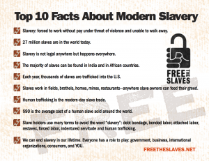 Top 10 Facts Mod Slavery