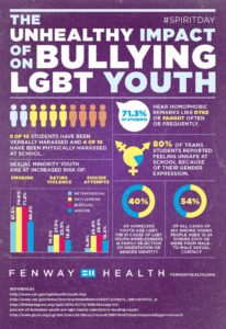 Impact of Bullying on LGBTQ Youth
